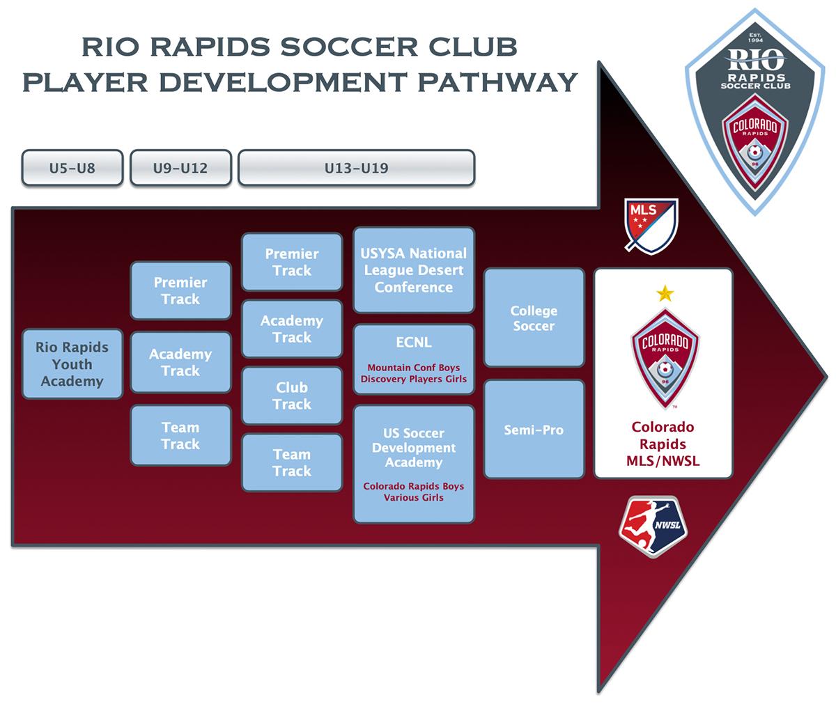 Rrsc programs pathway 080618