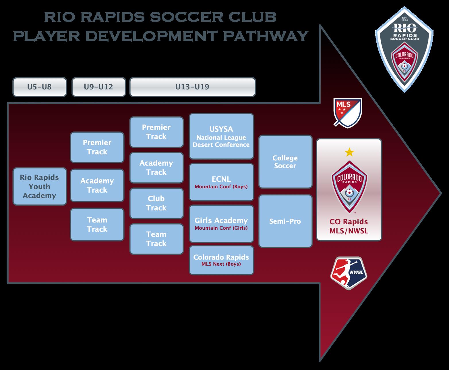 Rrsc programs pathway 042821
